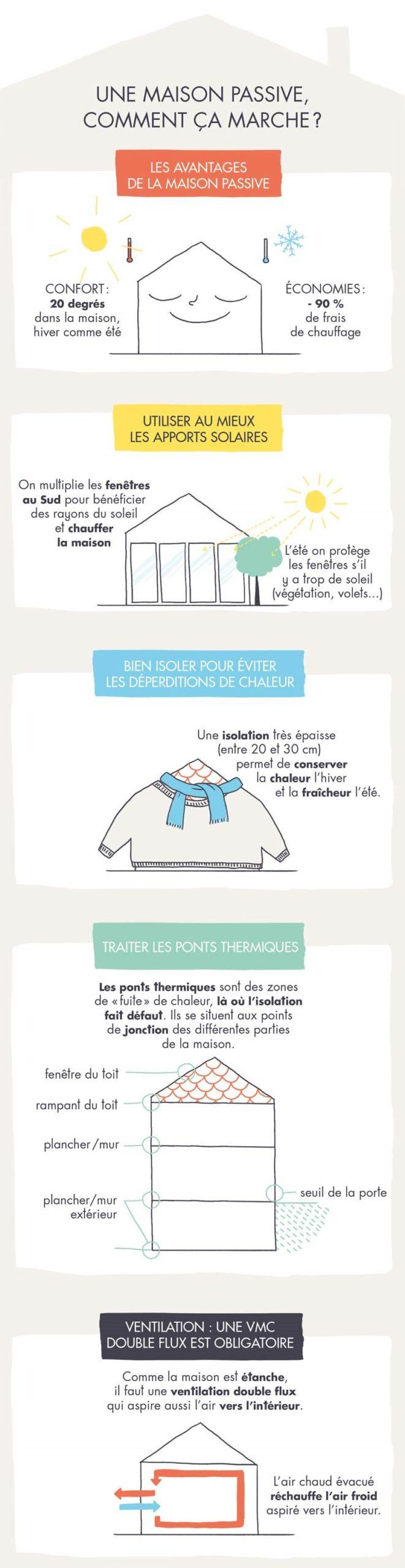infographie maison passive